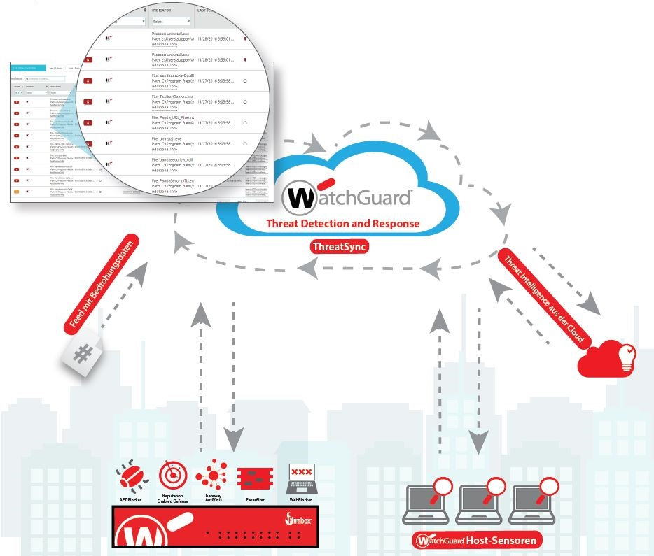 WatchGuard Threat Detection & Response: Mehr Sicherheit dank Korrelation von Firewall, Endpoint und der WatchGuard Cloud-Engine
